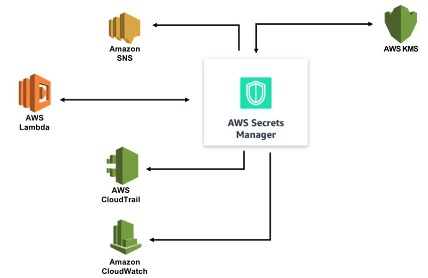 Using AWS Secrets Manager | CAPSiDE, architects of the digital society